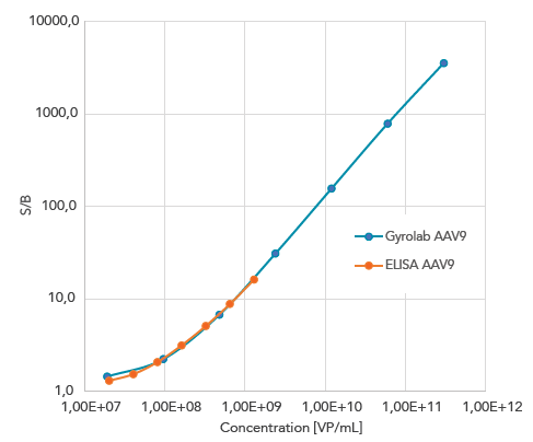 Gyrolab AAV9 Titer Kit gives comparable data to ELISA