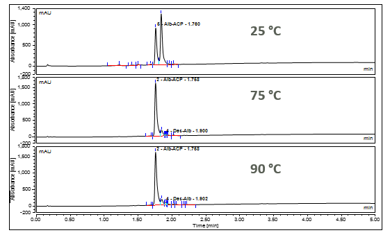 HPLC traces of crude Aib ACP at three reaction temperatures
