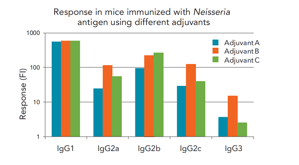 Immunogenicity responses analyzed with Gyrolab