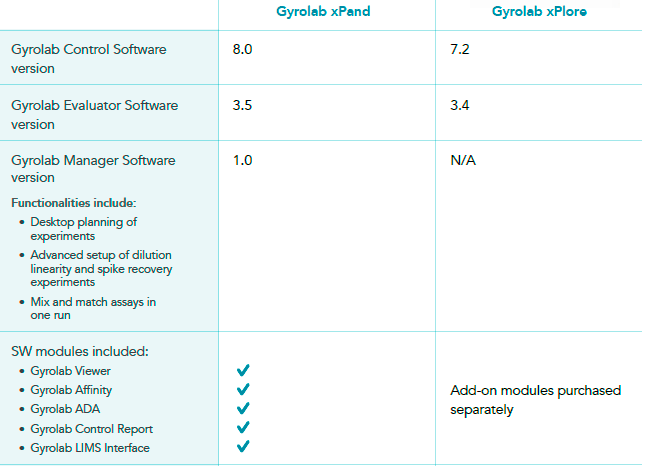 Gyrolab software modules