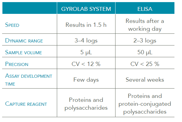 Immunoassay speed of Gyrolab vs ELISA